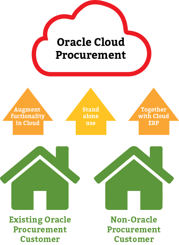 Understanding Oracle Cloud Procurement: Applications and Use