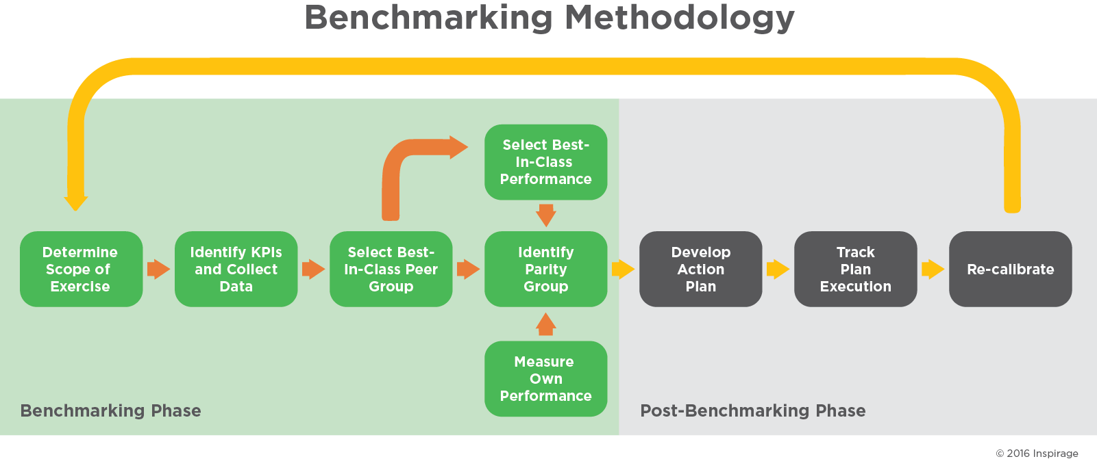 benchmarking-methodology
