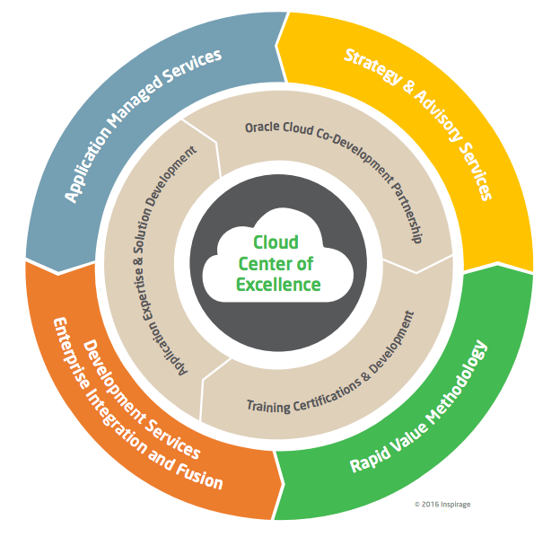 Cloud Center Of Excellence Inspirage
