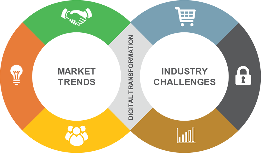 Trends & Challenges – CPG