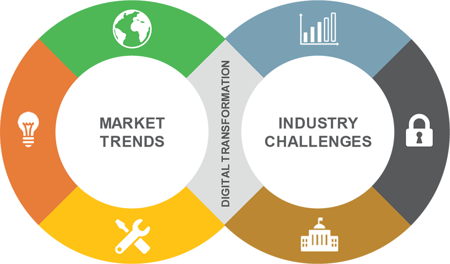 Trends & Challenges – Industrial Manufacturing